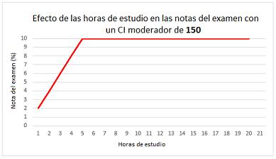 Efecto del CI moderador de 150
